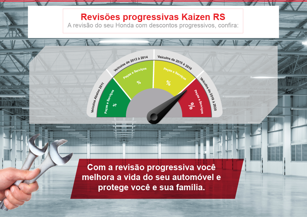 Revisões Progressivas Kaizen RS